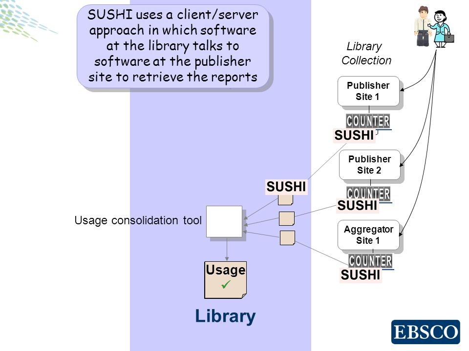 Library Publisher Site 1 Publisher Site 1 Publisher Site 2 Publisher Site 2 Aggregator Site 1 Aggregator Site 1 Library Collection Usage .