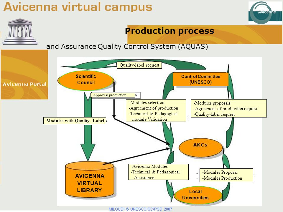 Production process and Assurance Quality Control System (AQUAS) -Modules proposals -Agreement of production request -Quality-label request -Modules selection -Agreement of production -Technical & Pedagogical module Validation Approval production Modules with Quality -Label -Avicenna Modules -Technical & Pedagogical Assistance -Modules Proposal -Modules Production Quality-label request Scientific Council Control Committee (UNESCO) AVICENNA VIRTUAL LIBRARY Local Universities MILOUDI UNESCO/SC/PSD 2007
