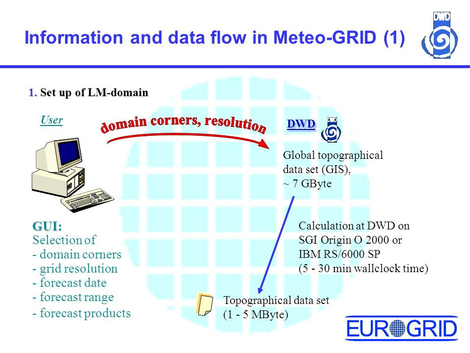 Information and data flow in Meteo-GRID (1) 1.