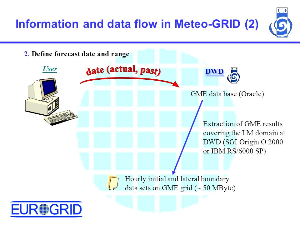 Information and data flow in Meteo-GRID (2) 2.