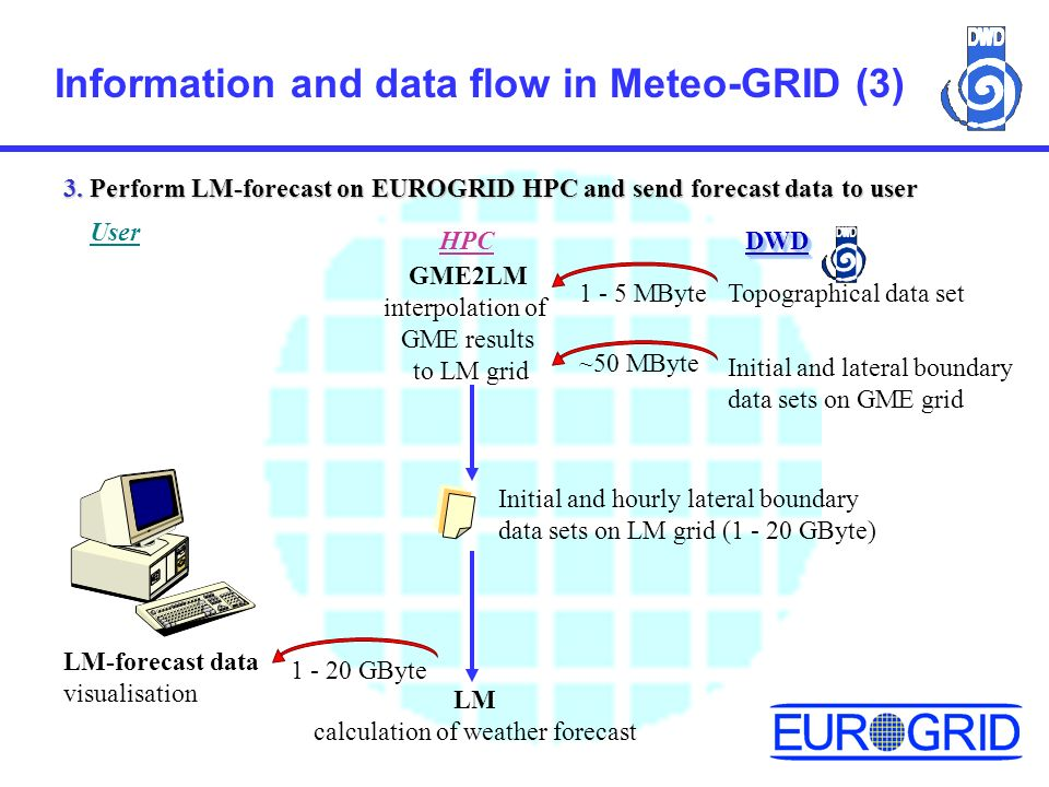 Information and data flow in Meteo-GRID (3) 3.
