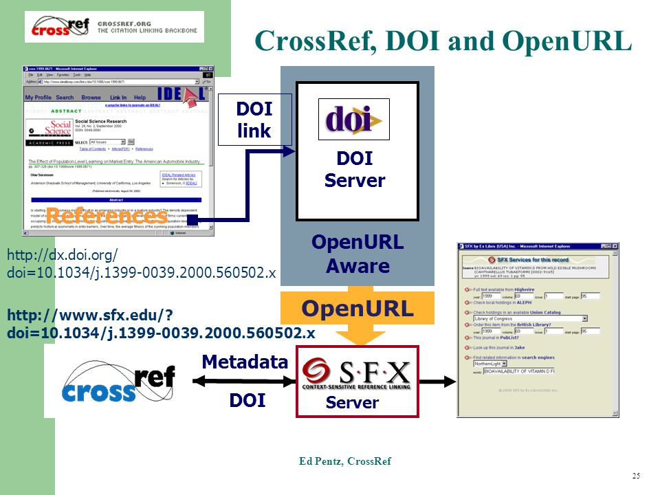 25 Ed Pentz, CrossRef OpenURL Aware References DOI Server Server DOI OpenURL Metadata DOI link http://www.sfx.edu/.