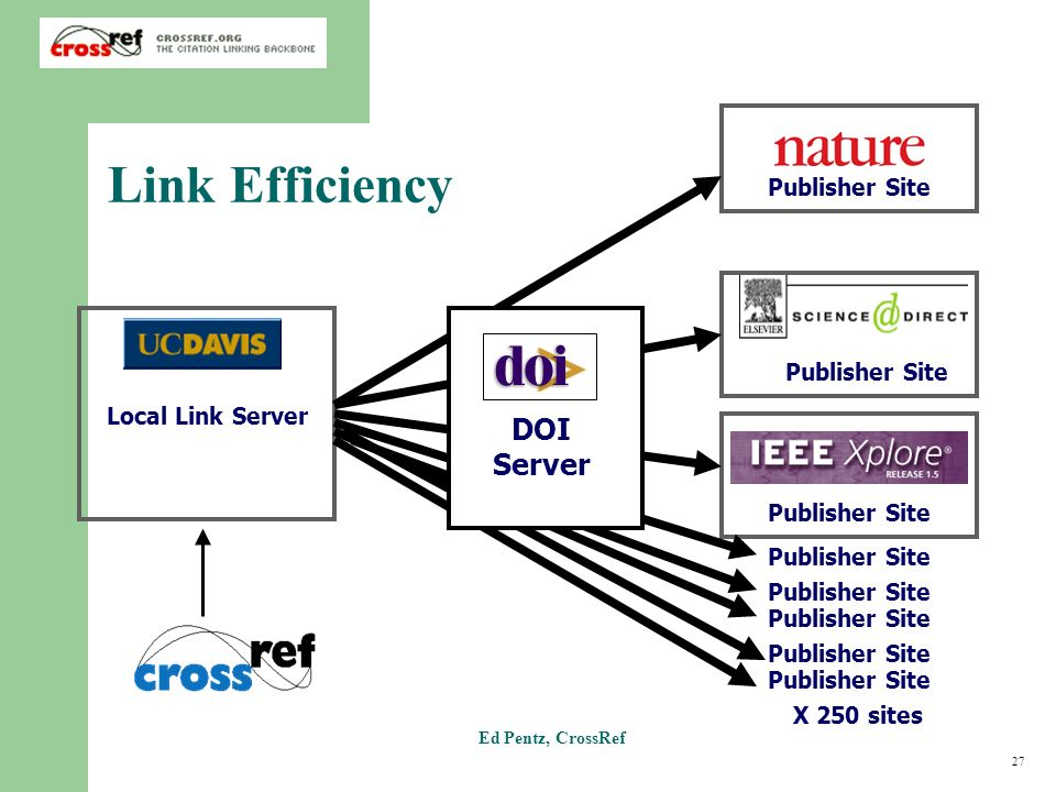27 Ed Pentz, CrossRef Publisher Site Local Link Server Link Efficiency Publisher Site X 250 sites DOI Server