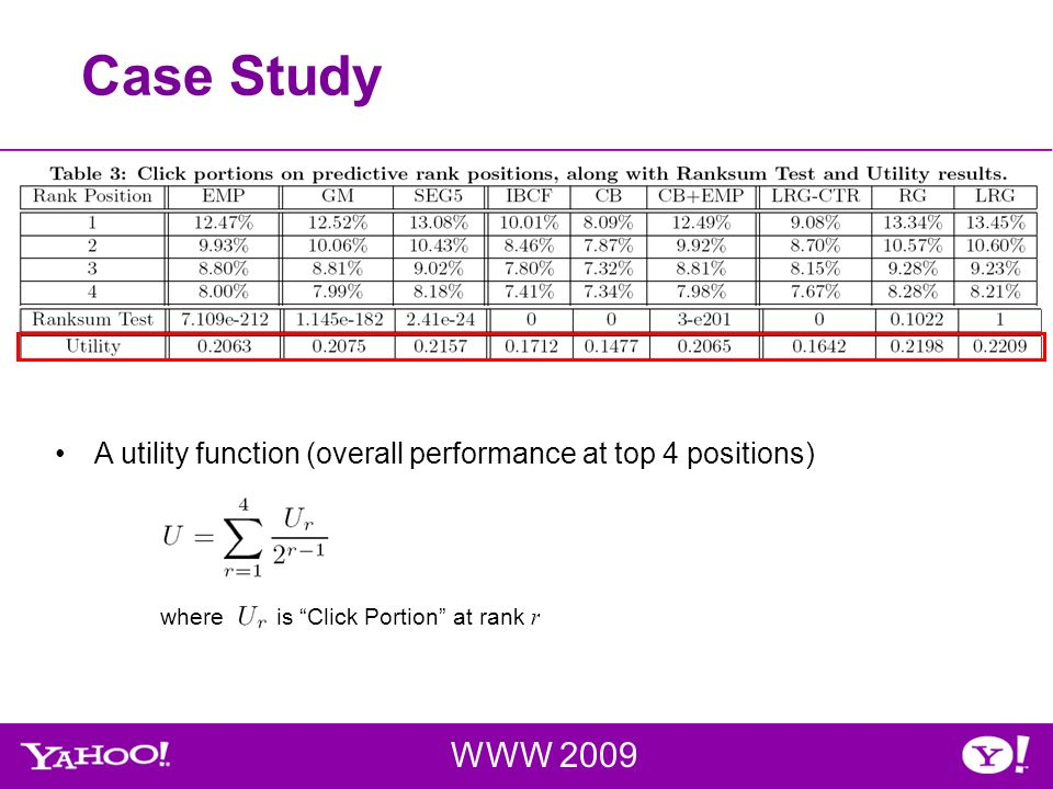 Case Study WWW 2009 A utility function (overall performance at top 4 positions) where is Click Portion at rank r