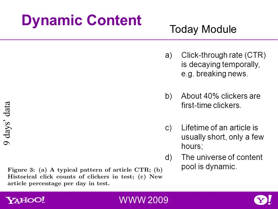 Dynamic Content WWW 2009 Today Module a)Click-through rate (CTR) is decaying temporally, e.g.
