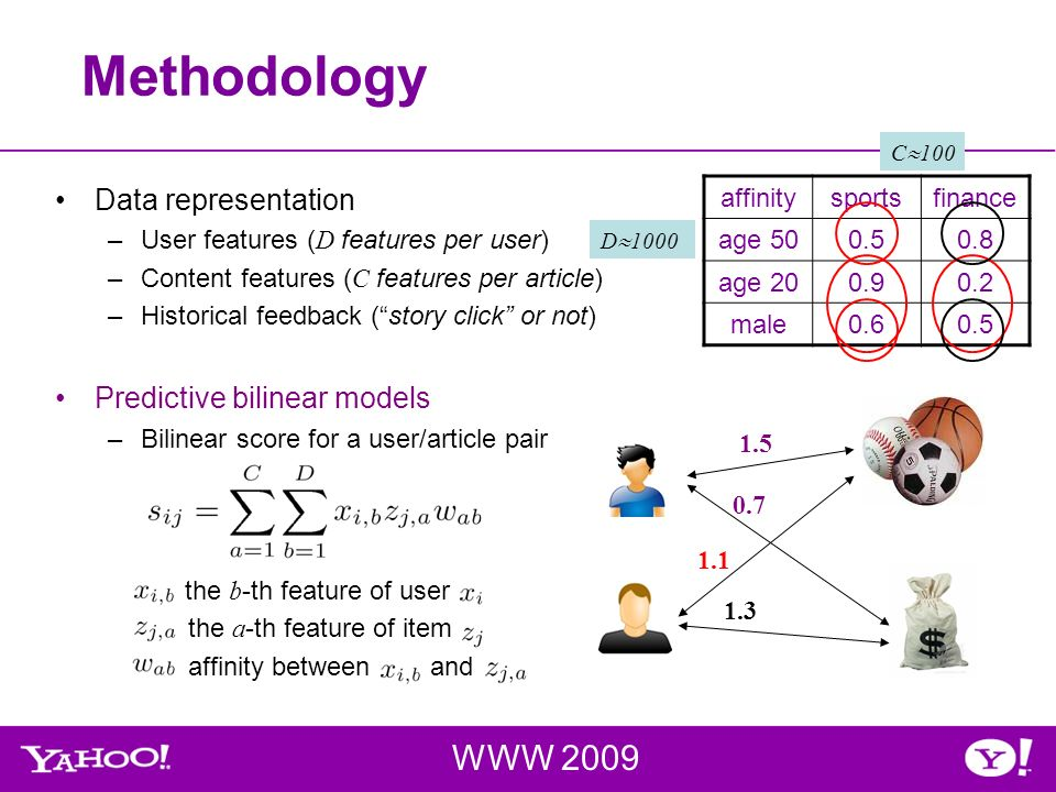 Methodology WWW 2009 Data representation –User features ( D features per user) –Content features ( C features per article) –Historical feedback (story click or not) Predictive bilinear models –Bilinear score for a user/article pair the b -th feature of user the a -th feature of item affinity between and affinitysportsfinance age 500.50.8 age 200.90.2 male0.60.5 1.5 0.7 1.1 1.3 C 100 D 1000