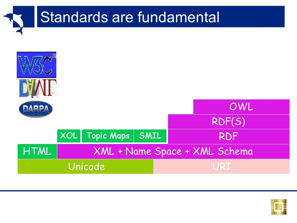 Standards are fundamental HTMLXML + Name Space + XML Schema Topic MapsSMIL RDF(S) XOL OWL RDF UnicodeURI