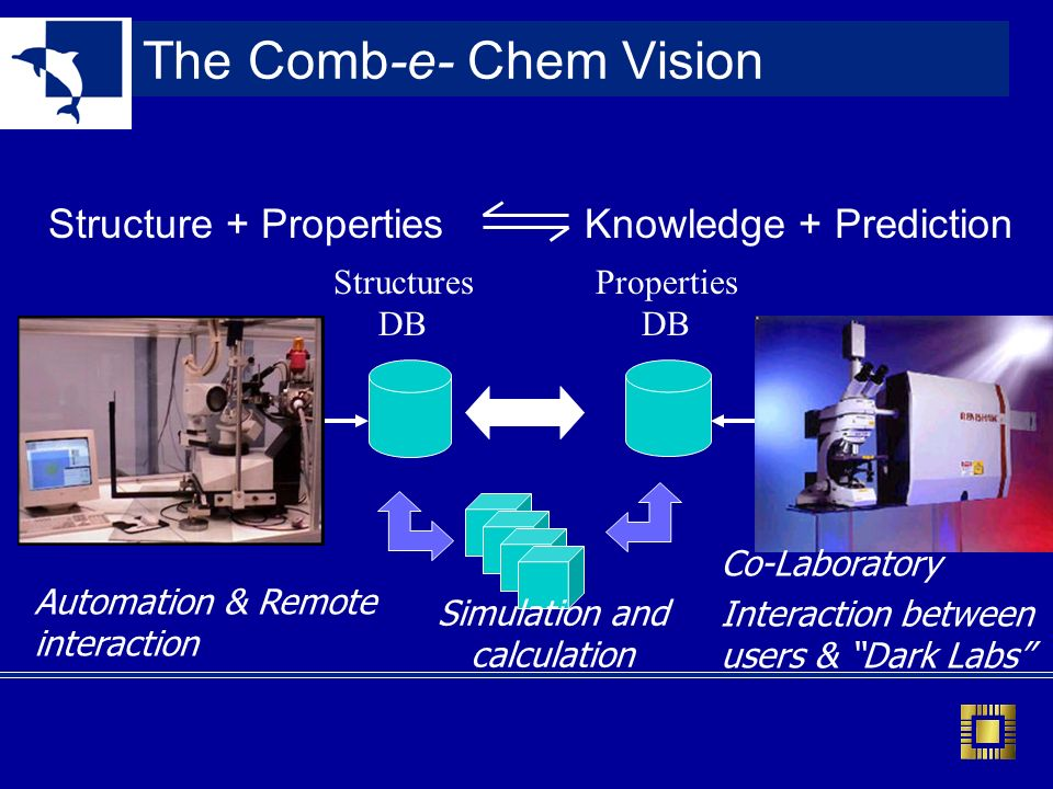 The Comb-e- Chem Vision Structures DB Properties DB Structure + PropertiesKnowledge + Prediction Automation & Remote interaction Co-Laboratory Interaction between users & Dark Labs Simulation and calculation
