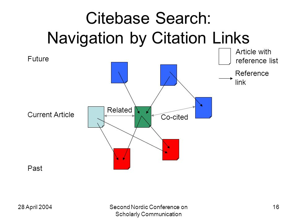 28 April 2004Second Nordic Conference on Scholarly Communication 16 Citebase Search: Navigation by Citation Links Current Article Co-cited Article with reference list Reference link Future Past Related