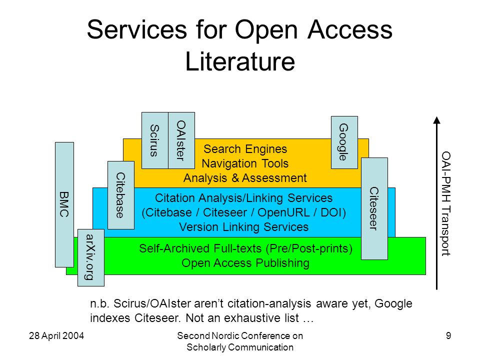 28 April 2004Second Nordic Conference on Scholarly Communication 9 Services for Open Access Literature Self-Archived Full-texts (Pre/Post-prints) Open Access Publishing Citation Analysis/Linking Services (Citebase / Citeseer / OpenURL / DOI) Version Linking Services Search Engines Navigation Tools Analysis & Assessment Citebase Citeseer Google BMC arXiv.org OAI-PMH Transport OAIster Scirus n.b.