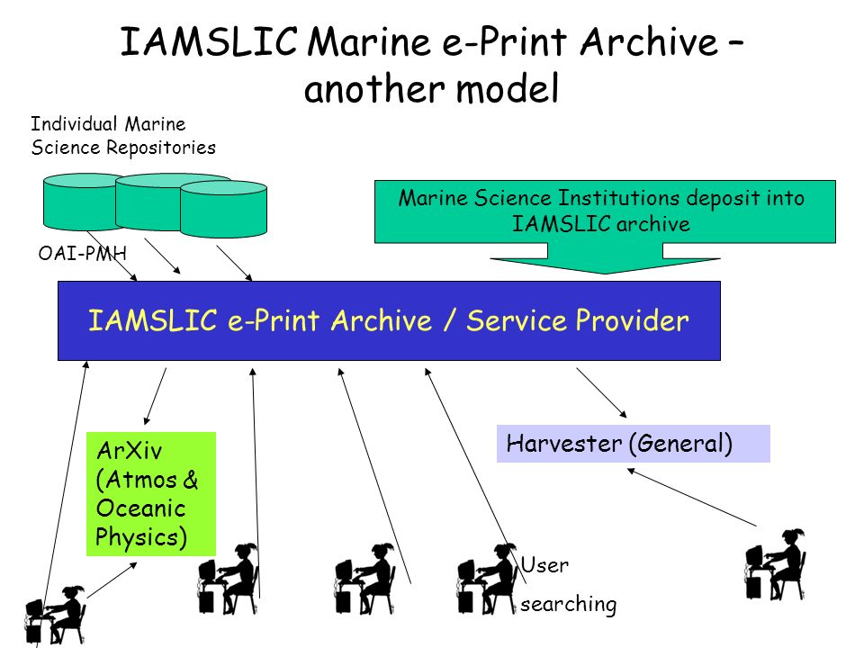 IAMSLIC Marine e-Print Archive – another model IAMSLIC e-Print Archive / Service Provider Harvester (General) ArXiv (Atmos & Oceanic Physics) User searching Marine Science Institutions deposit into IAMSLIC archive Individual Marine Science Repositories OAI-PMH