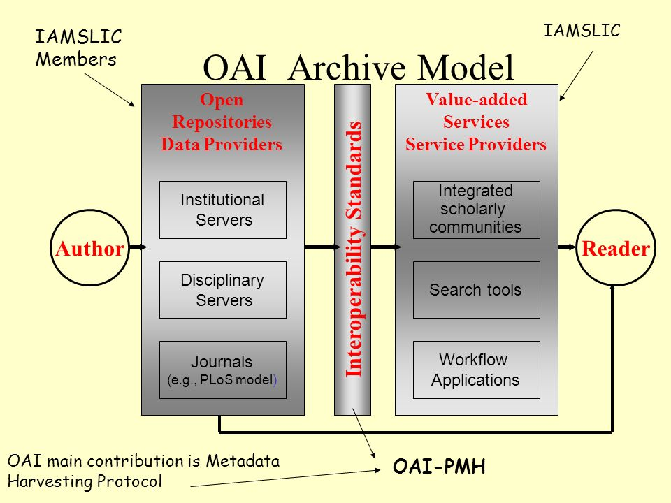OAI Archive Model Author Open Repositories Data Providers Value-added Services Service Providers Reader Institutional Servers Disciplinary Servers Journals (e.g., PLoS model) Interoperability Standards Workflow Applications Integrated scholarly communities Search tools OAI-PMH IAMSLIC IAMSLIC Members OAI main contribution is Metadata Harvesting Protocol