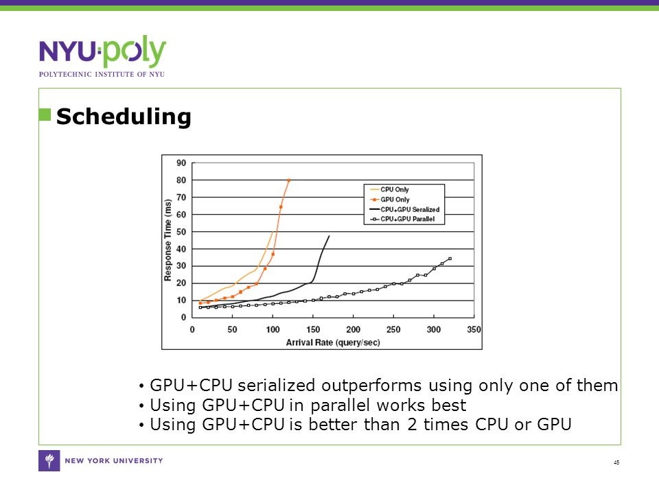 Scheduling 45 GPU+CPU serialized outperforms using only one of them Using GPU+CPU in parallel works best Using GPU+CPU is better than 2 times CPU or GPU