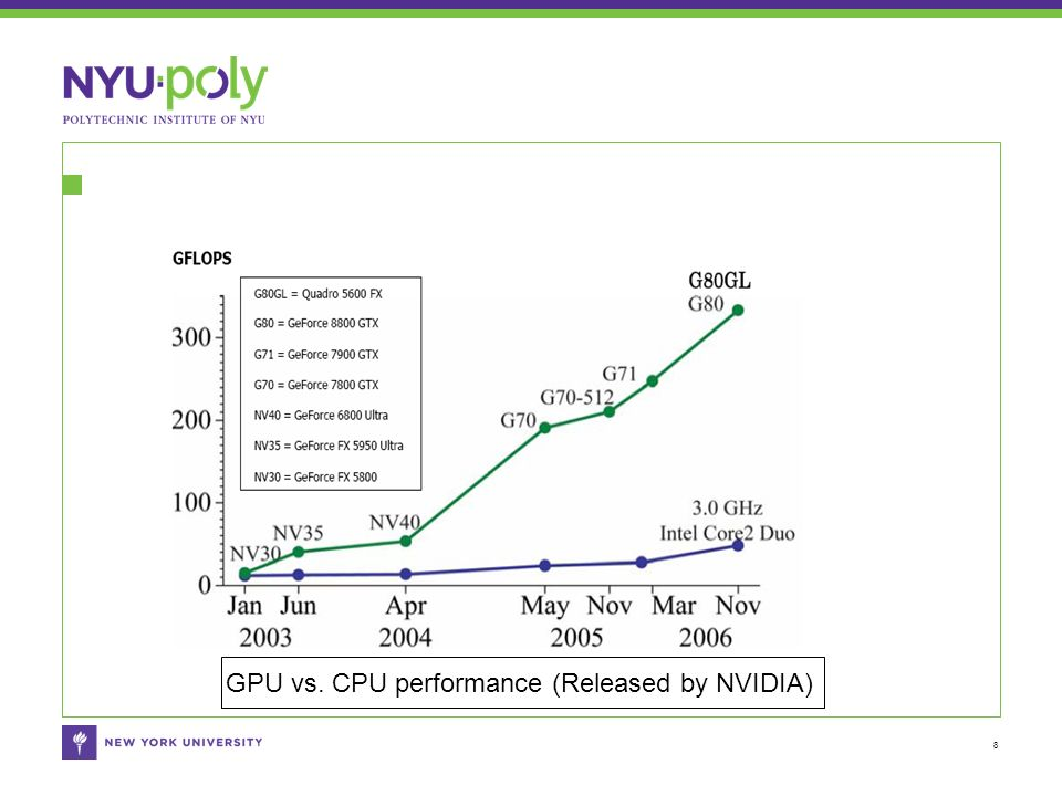 8 GPU vs. CPU performance (Released by NVIDIA)