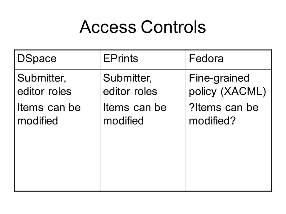 Access Controls DSpaceEPrintsFedora Submitter, editor roles Items can be modified Submitter, editor roles Items can be modified Fine-grained policy (XACML) Items can be modified
