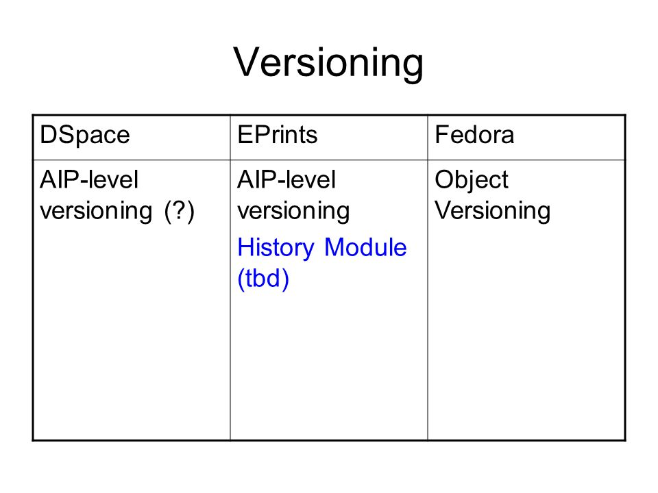 Versioning DSpaceEPrintsFedora AIP-level versioning ( ) AIP-level versioning History Module (tbd) Object Versioning