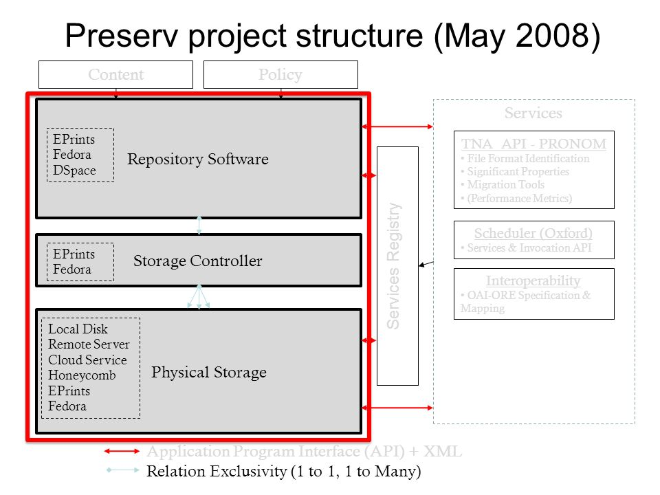 Repository Software Storage Controller Physical Storage EPrints Fedora EPrints Fedora DSpace Local Disk Remote Server Cloud Service Honeycomb EPrints Fedora Services Registry Services TNA API - PRONOM File Format Identification Significant Properties Migration Tools (Performance Metrics) Scheduler (Oxford) Services & Invocation API Interoperability OAI-ORE Specification & Mapping Application Program Interface (API) + XML Relation Exclusivity (1 to 1, 1 to Many) ContentPolicy Preserv project structure (May 2008)