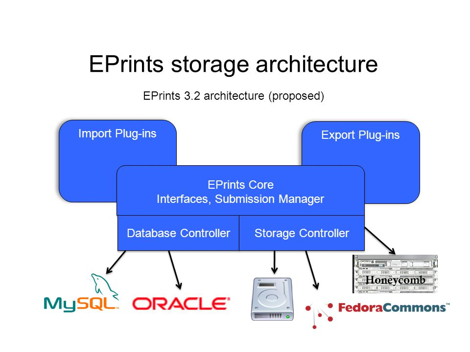 Export Plug-ins EPrints storage architecture EPrints 3.2 architecture (proposed) Import Plug-ins EPrints Core Interfaces, Submission Manager EPrints Core Interfaces, Submission Manager Database Controller Storage Controller Honeycomb