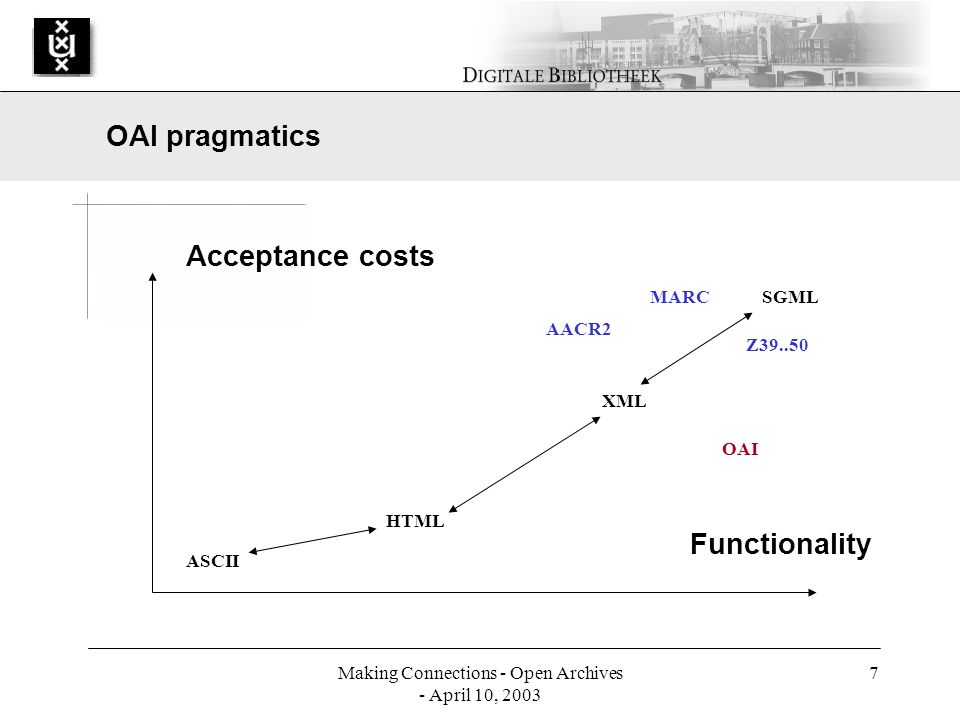 Making Connections - Open Archives - April 10, 2003 7 Acceptance costs Functionality ASCII HTML XML SGML Z39..50 MARC AACR2 OAI OAI pragmatics