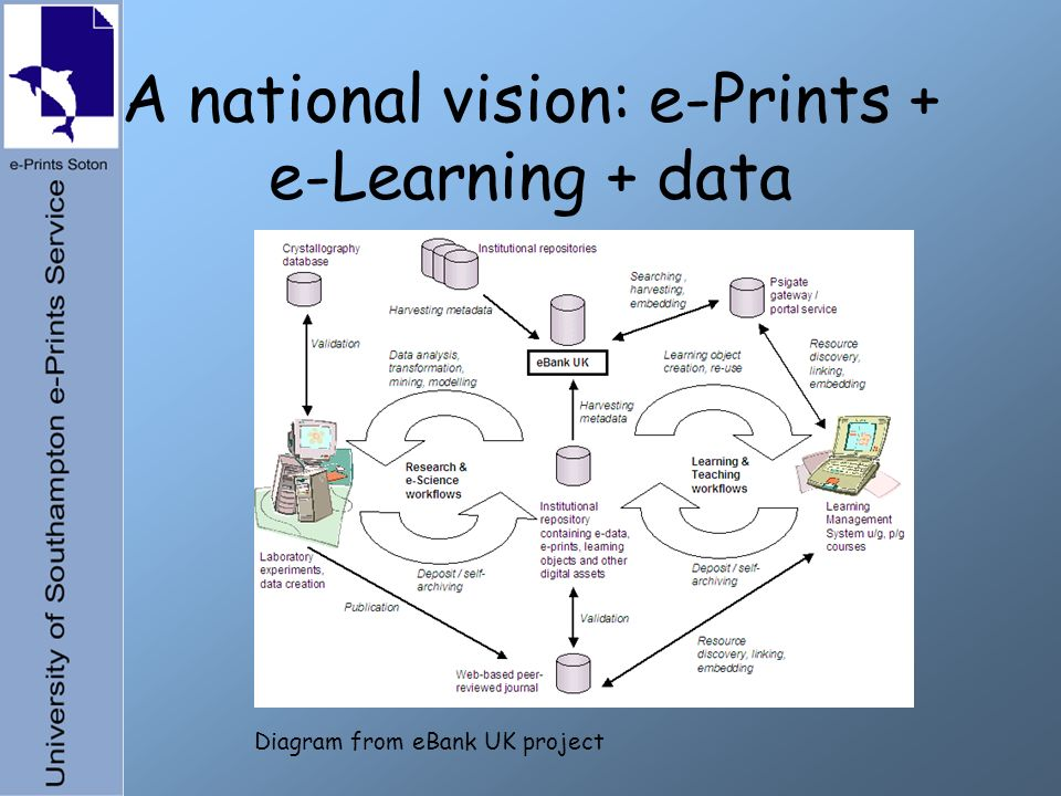 A national vision: e-Prints + e-Learning + data Diagram from eBank UK project