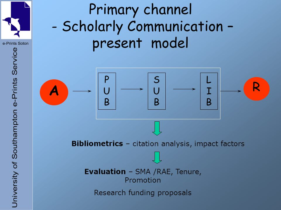 PUBPUB SUBSUB LIBLIB A R Primary channel - Scholarly Communication – present model Bibliometrics – citation analysis, impact factors Evaluation – SMA /RAE, Tenure, Promotion Research funding proposals