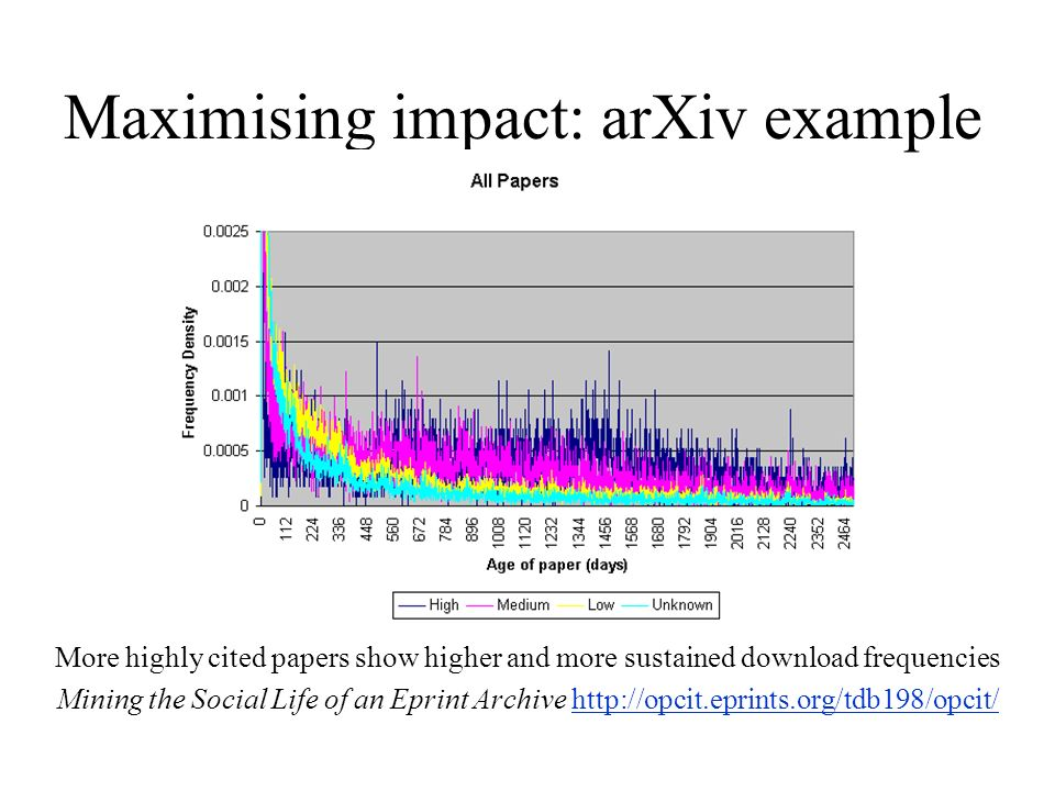 Maximising impact: arXiv example More highly cited papers show higher and more sustained download frequencies Mining the Social Life of an Eprint Archive