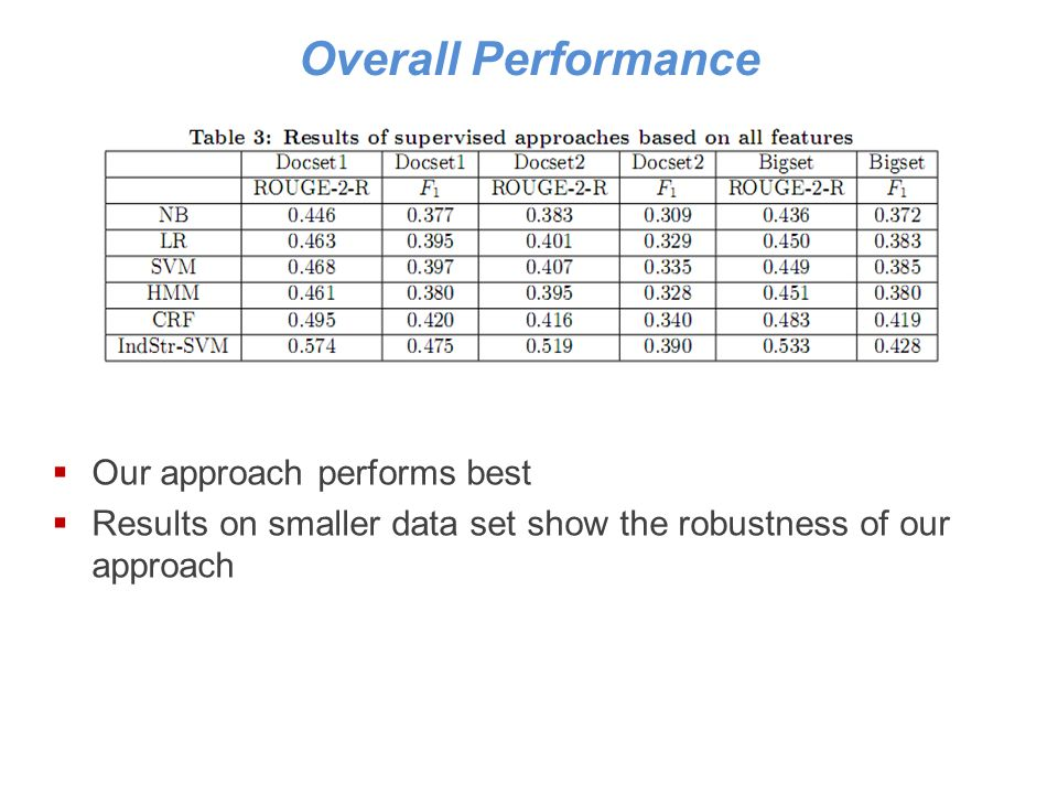 Overall Performance Our approach performs best Results on smaller data set show the robustness of our approach