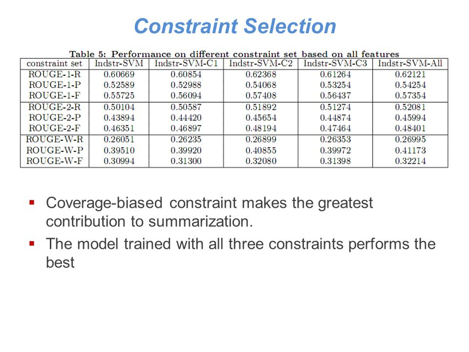 Constraint Selection Coverage-biased constraint makes the greatest contribution to summarization.