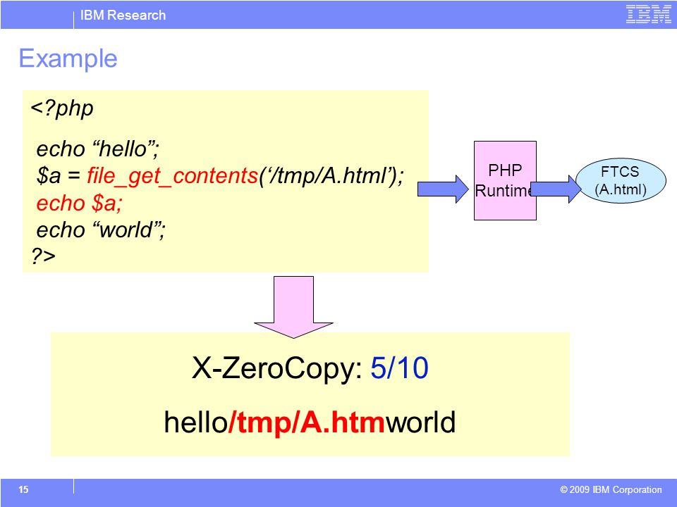 IBM Research © 2009 IBM Corporation 15 Example X-ZeroCopy: 5/10 hello/tmp/A.htmworld < php echo hello; $a = file_get_contents(/tmp/A.html); echo $a; echo world; > FTCS (A.html) PHP Runtime