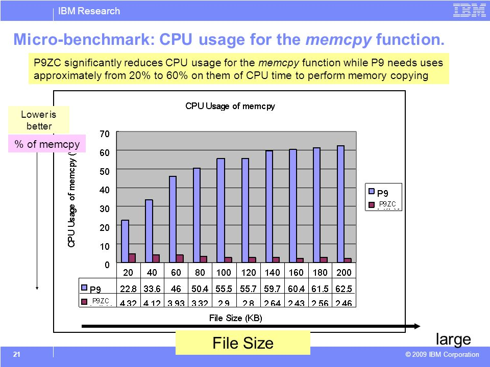 IBM Research © 2009 IBM Corporation 21 Micro-benchmark: CPU usage for the memcpy function.