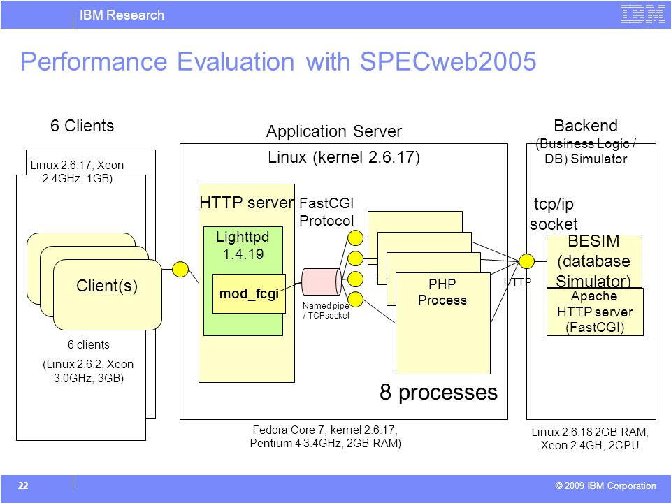 IBM Research © 2009 IBM Corporation 22 Performance Evaluation with SPECweb2005 Linux (kernel 2.6.17) PHP Process BESIM (database Simulator) HTTP server Application Server Backend (Business Logic / DB) Simulator 6 Clients Named pipe / TCPsocket tcp/ip socket Client (Emulator) FastCGI Protocol HTTP Apache HTTP server (FastCGI) Linux 2.6.18 2GB RAM, Xeon 2.4GH, 2CPU Fedora Core 7, kernel 2.6.17, Pentium 4 3.4GHz, 2GB RAM) Linux 2.6.17, Xeon 2.4GHz, 1GB) Client (Emulator) Client(s) 6 clients (Linux 2.6.2, Xeon 3.0GHz, 3GB) Lighttpd 1.4.19 mod_fcgi 8 processes