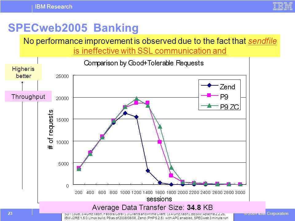 IBM Research © 2009 IBM Corporation 23 SPECweb2005 Banking No performance improvement is observed due to the fact that sendfile is ineffective with SSL communication and SUT (3GB, 3.4GHz Xeon, Fedora Core7), 3 Clients and Prime Client (3.4 Ghz Xeon), BESIM: Apache 2.2.26, IBM J2RE 1.5.0 Linux build, P9 as of 2008/08/08, Zend (PHP 5.2.5) with APC enabled, SPECweb 3 minute run Average Data Transfer Size: 34.8 KB Higher is better Throughput