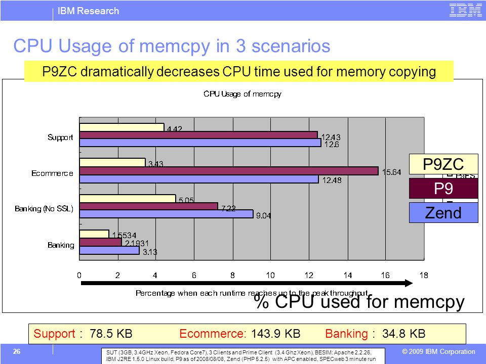 IBM Research © 2009 IBM Corporation 26 CPU Usage of memcpy in 3 scenarios % CPU used for memcpy P9ZC P9 Zend P9ZC dramatically decreases CPU time used for memory copying Support : 78.5 KB Ecommerce: 143.9 KBBanking : 34.8 KB SUT (3GB, 3.4GHz Xeon, Fedora Core7), 3 Clients and Prime Client (3.4 Ghz Xeon), BESIM: Apache 2.2.26, IBM J2RE 1.5.0 Linux build, P9 as of 2008/08/08, Zend (PHP 5.2.5) with APC enabled, SPECweb 3 minute run