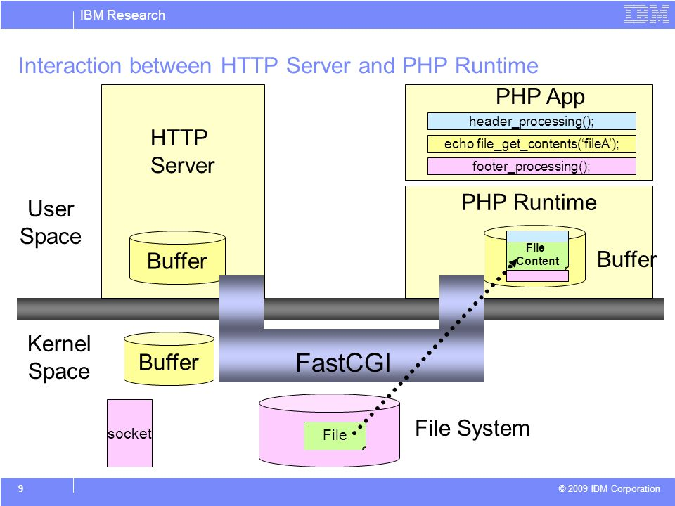 IBM Research © 2009 IBM Corporation 9 Interaction between HTTP Server and PHP Runtime HTTP Server PHP Runtime Kernel Space User Space socket Buffer PHP App header_processing(); echo file_get_contents(fileA); footer_processing(); File FastCGI File System Buffer File Content