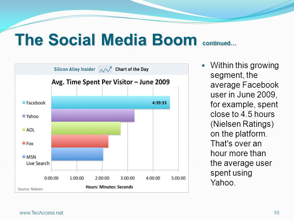 www.TecAccess.net 10 The Social Media Boom continued… Within this growing segment, the average Facebook user in June 2009, for example, spent close to 4.5 hours (Nielsen Ratings) on the platform.