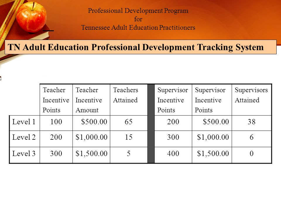 Professional Development Program for Tennessee Adult Education Practitioners TN Adult Education Professional Development Tracking System Teacher Incentive Points Teacher Incentive Amount Teachers Attained Supervisor Incentive Points Supervisor Incentive Points Supervisors Attained Level 1100$500.0065200$500.0038 Level 2200$1,000.0015300$1,000.006 Level 3300$1,500.005400$1,500.000