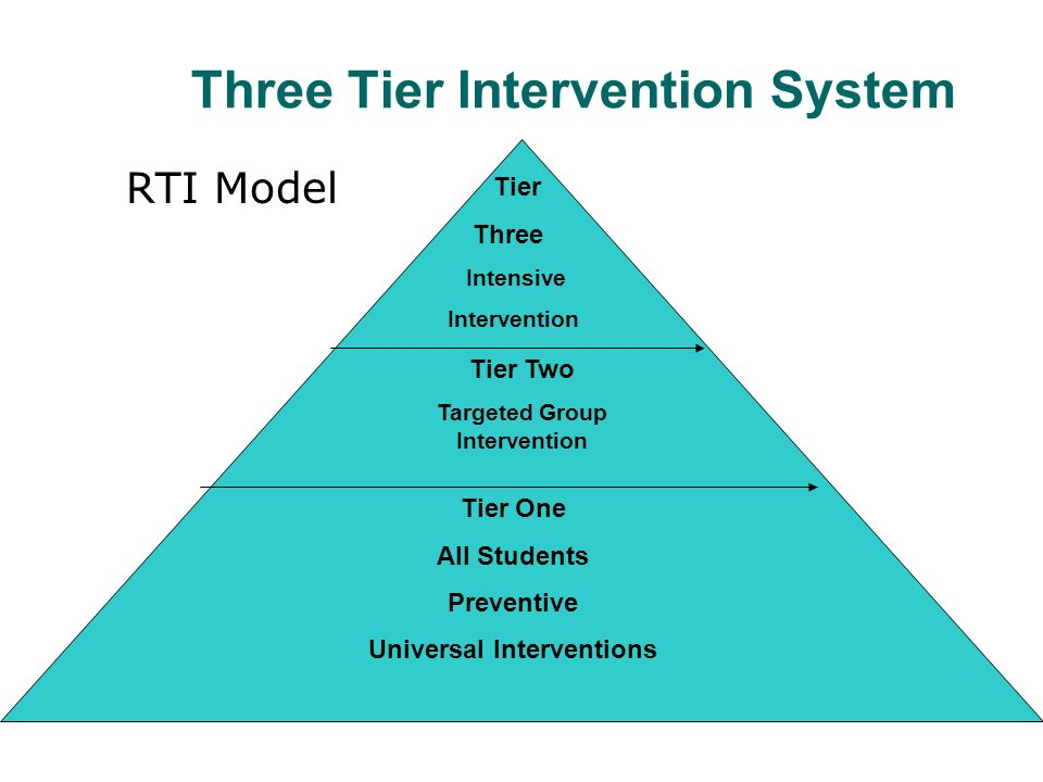 Three Tier Intervention System RTI Model Tier One All Students Preventive Universal Interventions Tier Two Targeted Group Intervention Tier Three Intensive Intervention