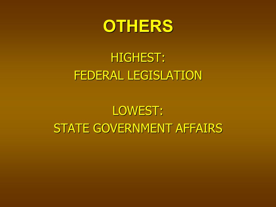 OTHERS HIGHEST: FEDERAL LEGISLATION LOWEST: STATE GOVERNMENT AFFAIRS