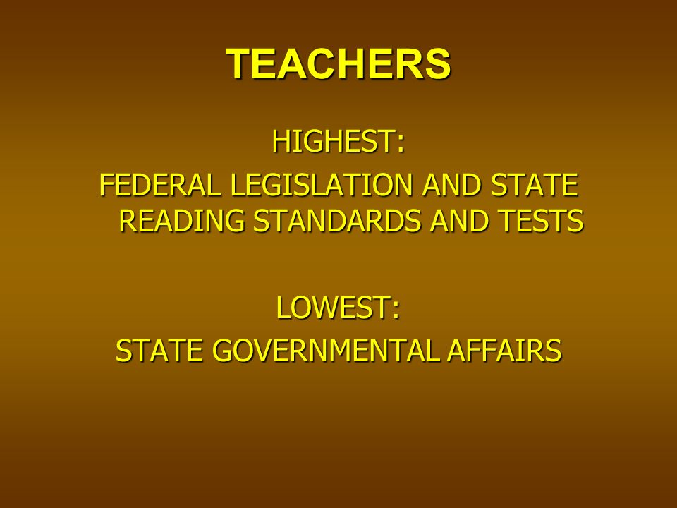 TEACHERS HIGHEST: FEDERAL LEGISLATION AND STATE READING STANDARDS AND TESTS LOWEST: STATE GOVERNMENTAL AFFAIRS