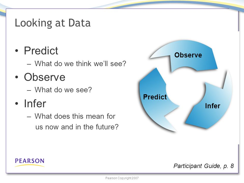 Pearson Copyright 2007 Looking at Data Predict –What do we think well see.