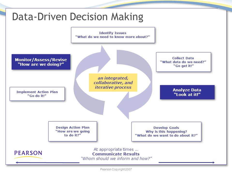 Pearson Copyright 2007 Data-Driven Decision Making Identify Issues What do we need to know more about.