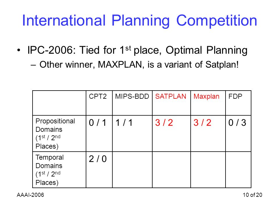 AAAI-200610 of 20 International Planning Competition IPC-2006: Tied for 1 st place, Optimal Planning –Other winner, MAXPLAN, is a variant of Satplan.