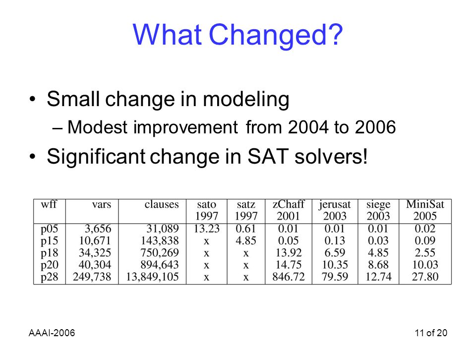 AAAI-200611 of 20 What Changed.