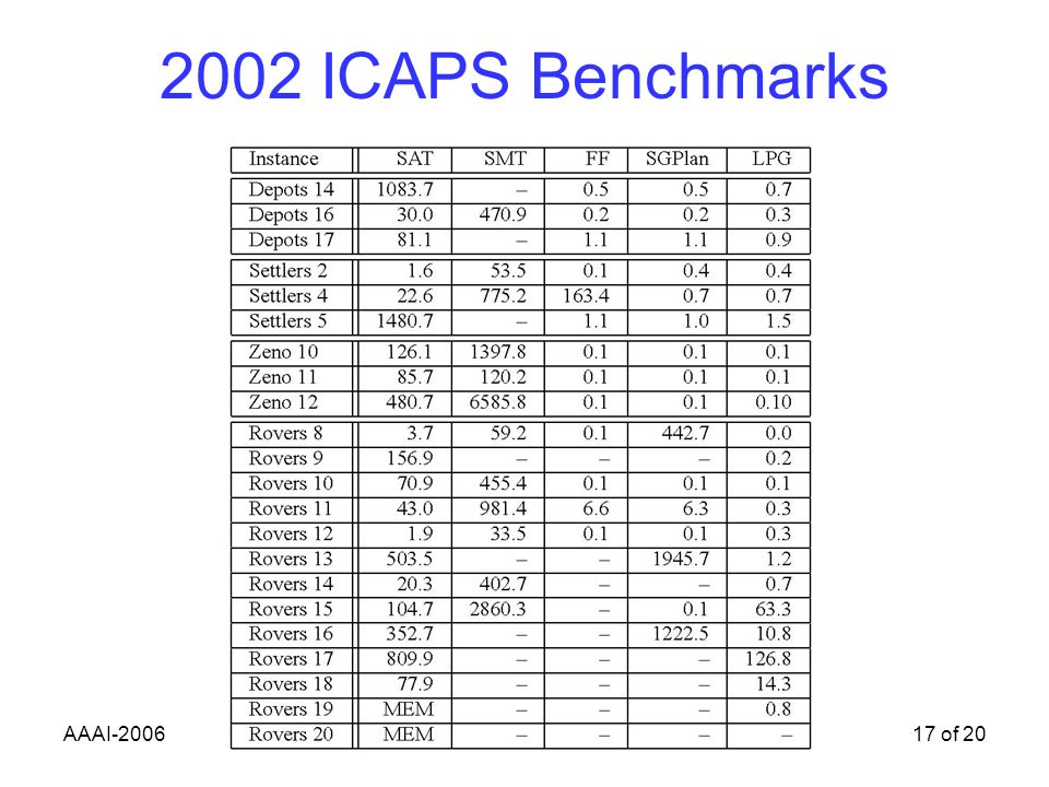 AAAI-200617 of 20 2002 ICAPS Benchmarks