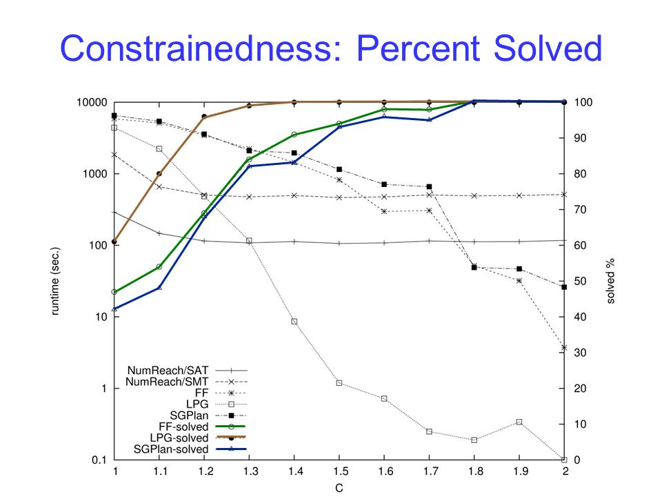 AAAI-200621 of 20 Constrainedness: Percent Solved