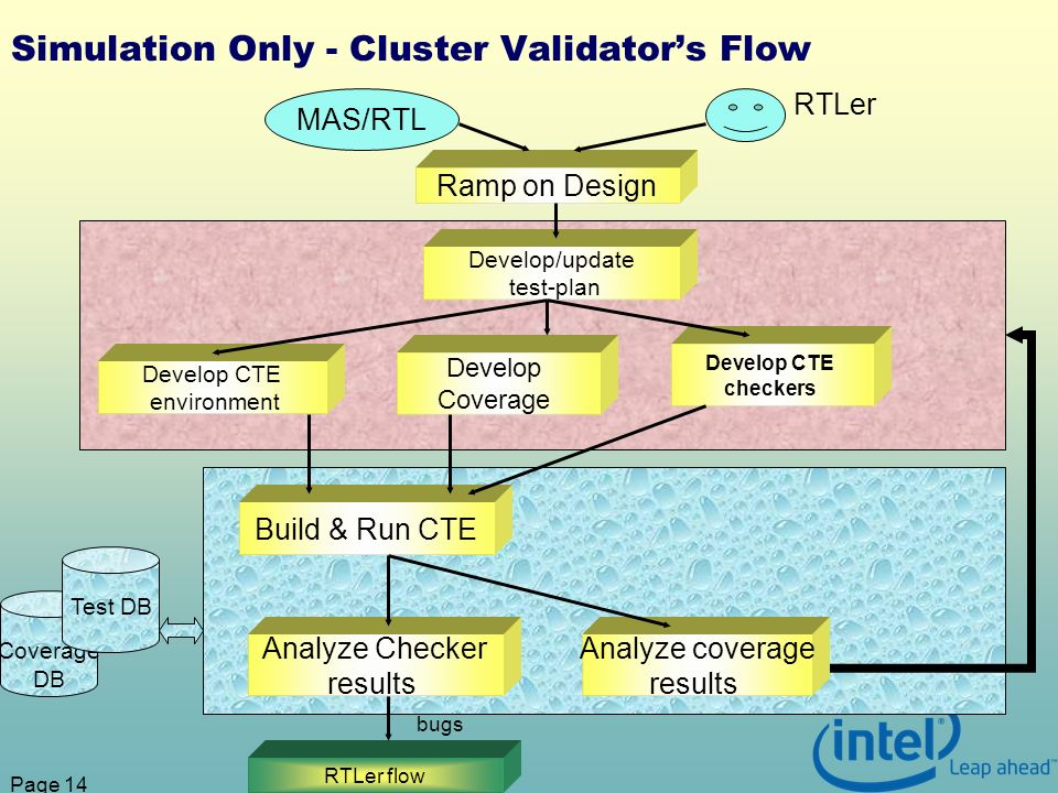 Page 14 Simulation Only - Cluster Validators Flow Ramp on Design MAS/RTL Develop/update test-plan Develop CTE environment Develop CTE checkers Develop Coverage Build & Run CTE Analyze Checker results Analyze coverage results RTLer RTLer flow bugs Coverage DB Test DB