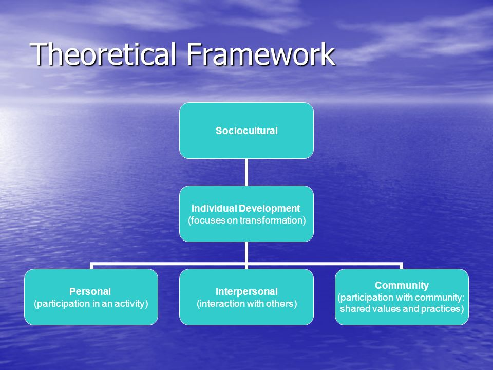 Theoretical Framework Sociocultural Individual Development (focuses on transformation) Personal (participation in an activity) Interpersonal (interaction with others) Community (participation with community: shared values and practices)