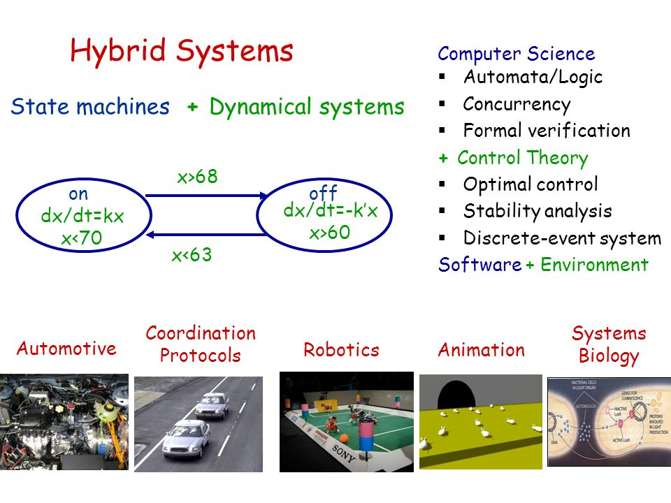 State machines off on + Dynamical systems dx/dt=kx x<70 dx/dt=-kx x>60 x>68 x<63 Automotive RoboticsAnimation Systems Biology Coordination Protocols Computer Science Automata/Logic Concurrency Formal verification + Control Theory Optimal control Stability analysis Discrete-event system Software + Environment Hybrid Systems