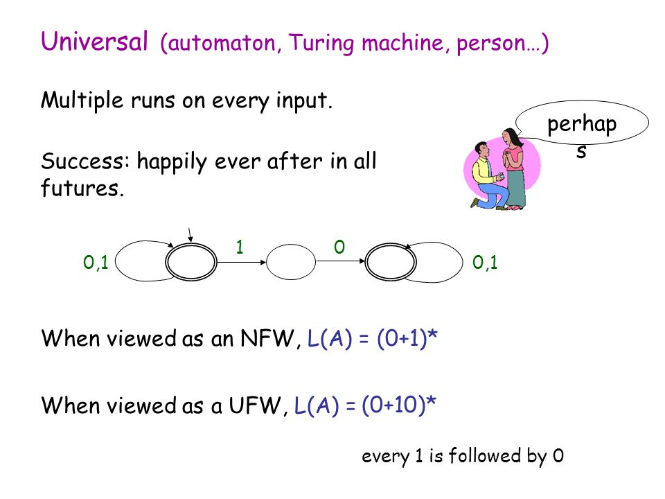 Universal (automaton, Turing machine, person…) Multiple runs on every input.