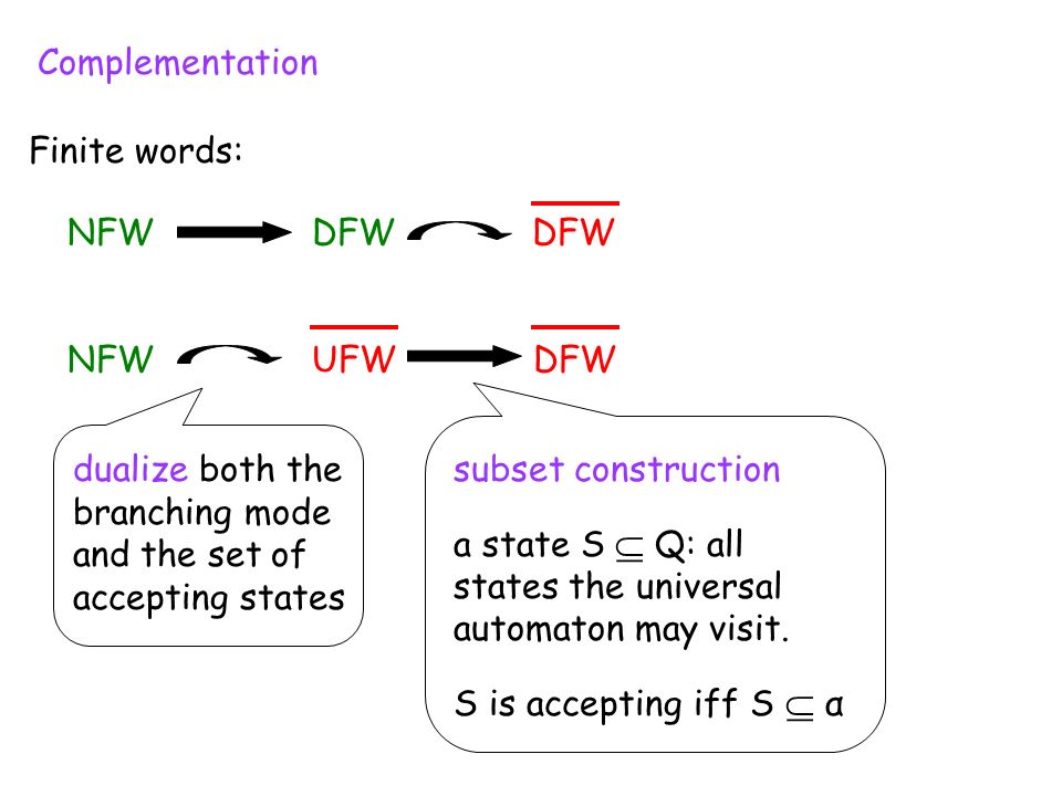 Complementation NFW DFW DFW NFW UFW DFW Finite words: dualize both the branching mode and the set of accepting states subset construction a state S Q: all states the universal automaton may visit.
